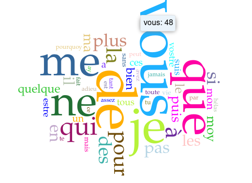 Word cloud made using the option to not remove any stop words